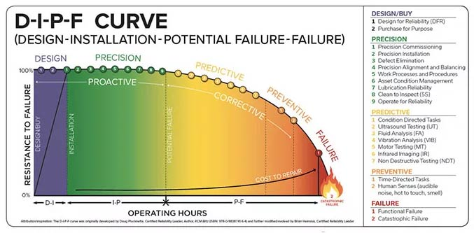 Design, installation, potential failure curve